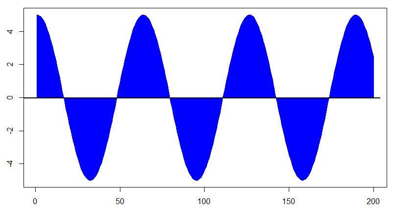 Схематичное представление аналогового сигнала
