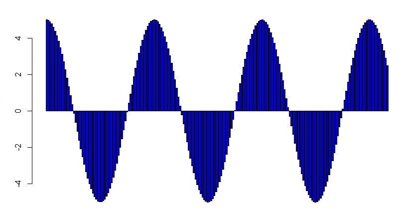 Графическое представление цифрового сигнала