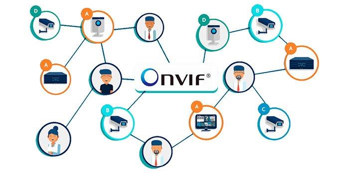 Что такое протокол ONVIF? Основные возможности и преимущества
